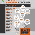Teknik Marketing Yang Mana Satu Sangat Berkesan