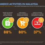 Aktiviti E-Dagang Orang Malaysia 2019 Yang Perlu DiKaji